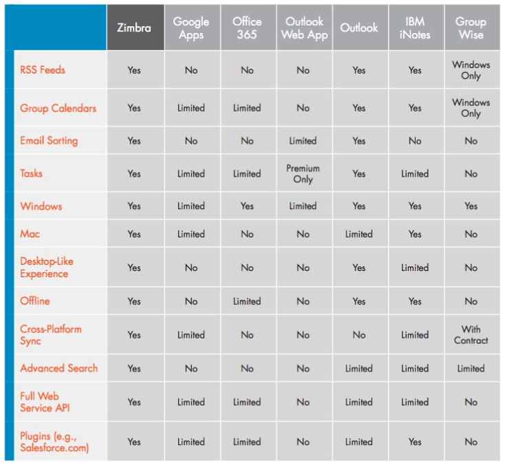 Zimbra Email Collaboration: main features and insights